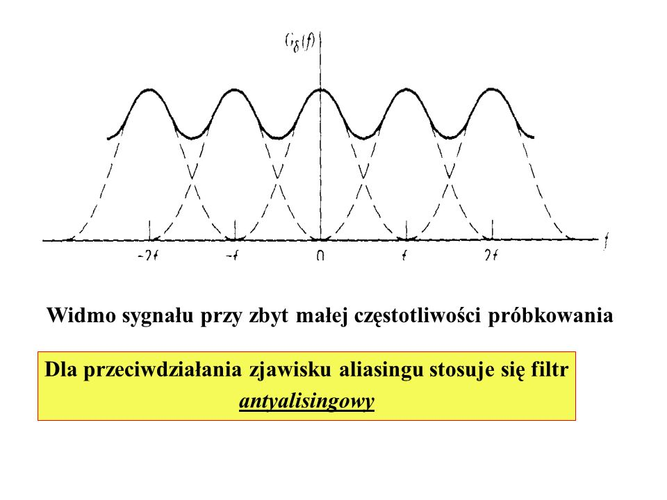 Widmo sygnału przy zbyt małej częstotliwości próbkowania Dla przeciwdziałania zjawisku aliasingu stosuje się filtr antyalisingowy