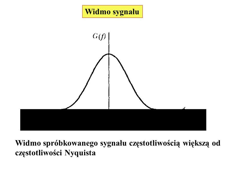 Widmo sygnału Widmo spróbkowanego sygnału częstotliwością większą od częstotliwości Nyquista