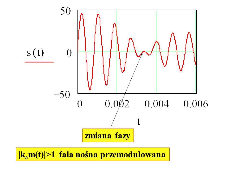 |k a m(t)|>1 fala nośna przemodulowana zmiana fazy
