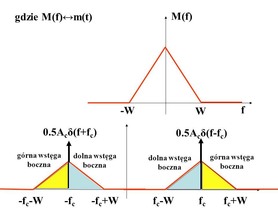 gdzie M(f)m(t) f M(f) -W W -f c fcfc -f c -W-f c +Wf c -Wf c +W 0.5A c δ(f+f c ) 0.5A c δ(f-f c ) dolna wstęga boczna górna wstęga boczna dolna wstęga