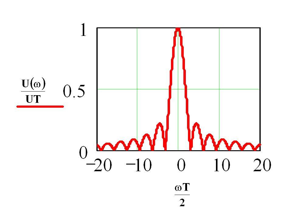 Zadanie 3: Znamy transformatę funkcji u(t)U(ω).