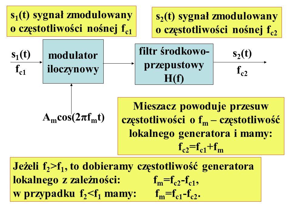 modulator iloczynowy filtr środkowo- przepustowy H(f) s 1 (t) f c1 s 2 (t) f c2 s 2 (t) sygnał zmodulowany o częstotliwości nośnej f c2 s 1 (t) sygnał
