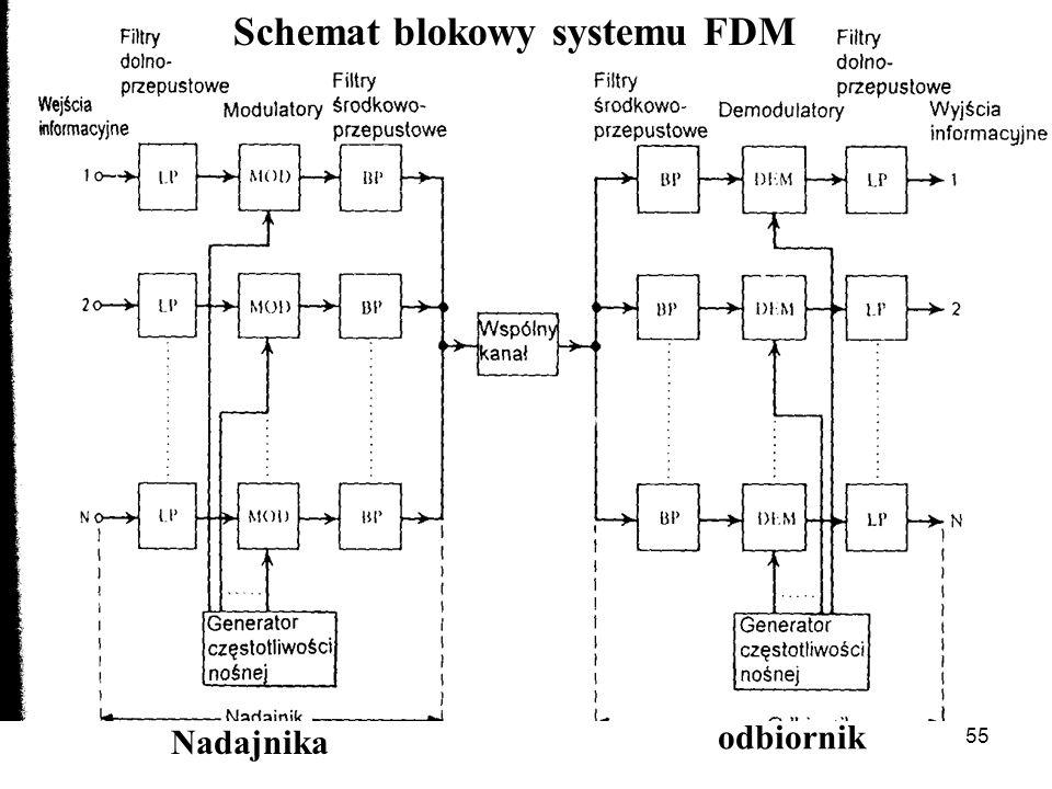 55 Schemat blokowy systemu FDM Nadajnika odbiornik