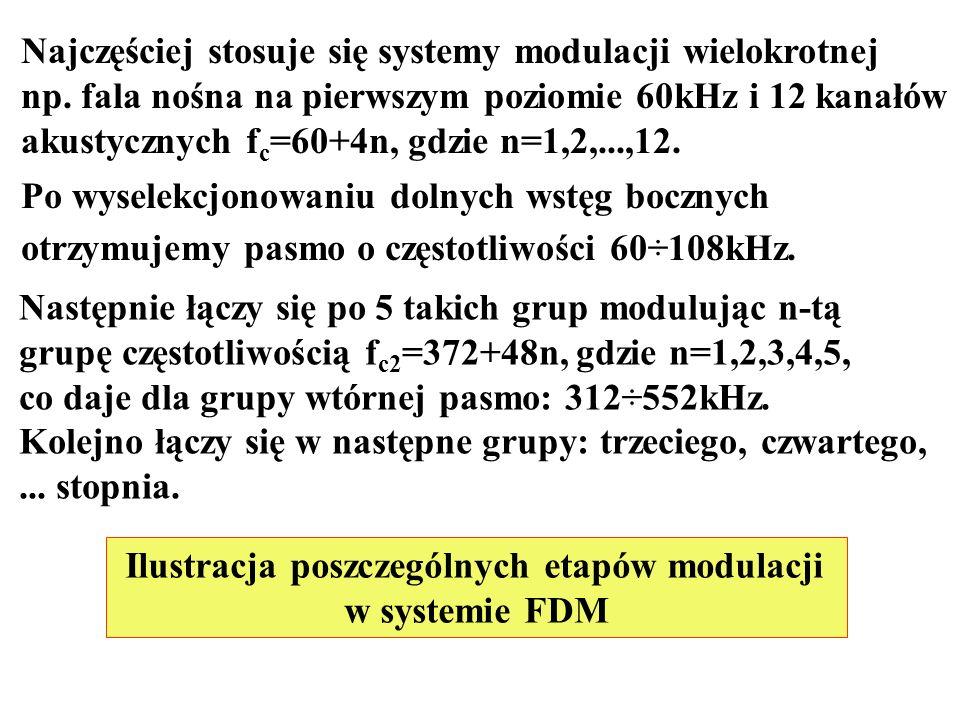 Najczęściej stosuje się systemy modulacji wielokrotnej np. fala nośna na pierwszym poziomie 60kHz i 12 kanałów akustycznych f c =60+4n, gdzie n=1,2,..