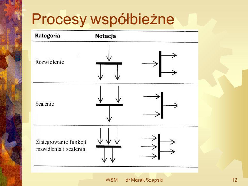 WSM dr Marek Szepski12 Procesy współbieżne