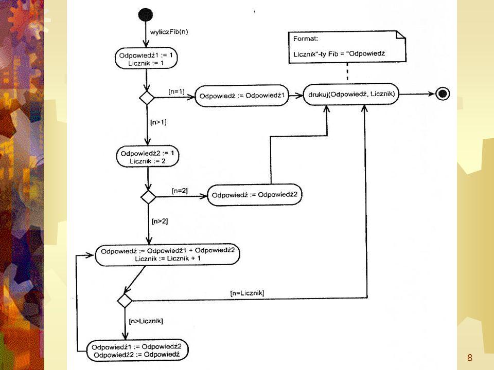 WSM dr Marek Szepski19 Partycje (tory w UML 1.x) Mechanizm grupowania elementów diagramu Określają miejsce realizacji czynności Określają odpowiedzialność