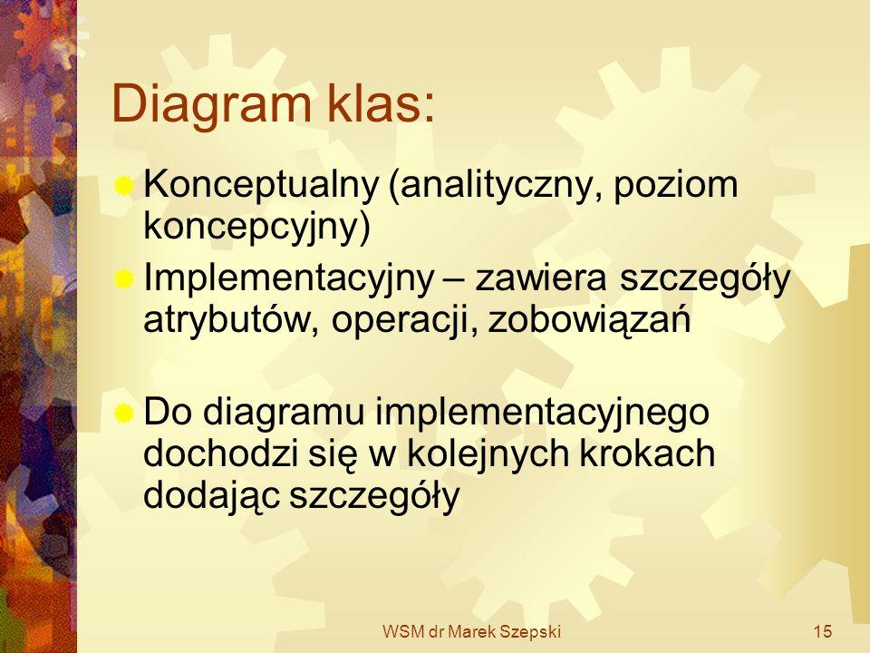 WSM dr Marek Szepski15 Diagram klas: Konceptualny (analityczny, poziom koncepcyjny) Implementacyjny – zawiera szczegóły atrybutów, operacji, zobowiąza