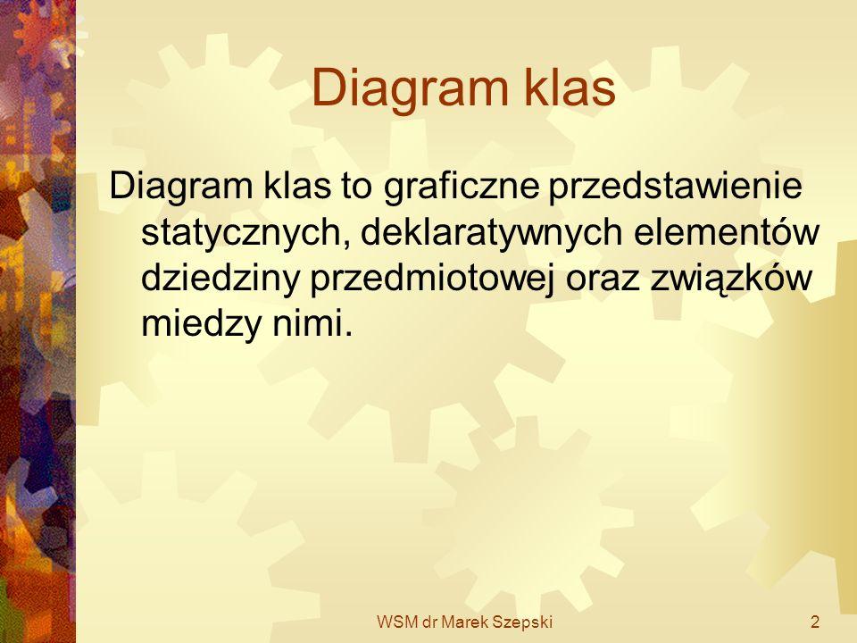 WSM dr Marek Szepski2 Diagram klas Diagram klas to graficzne przedstawienie statycznych, deklaratywnych elementów dziedziny przedmiotowej oraz związkó
