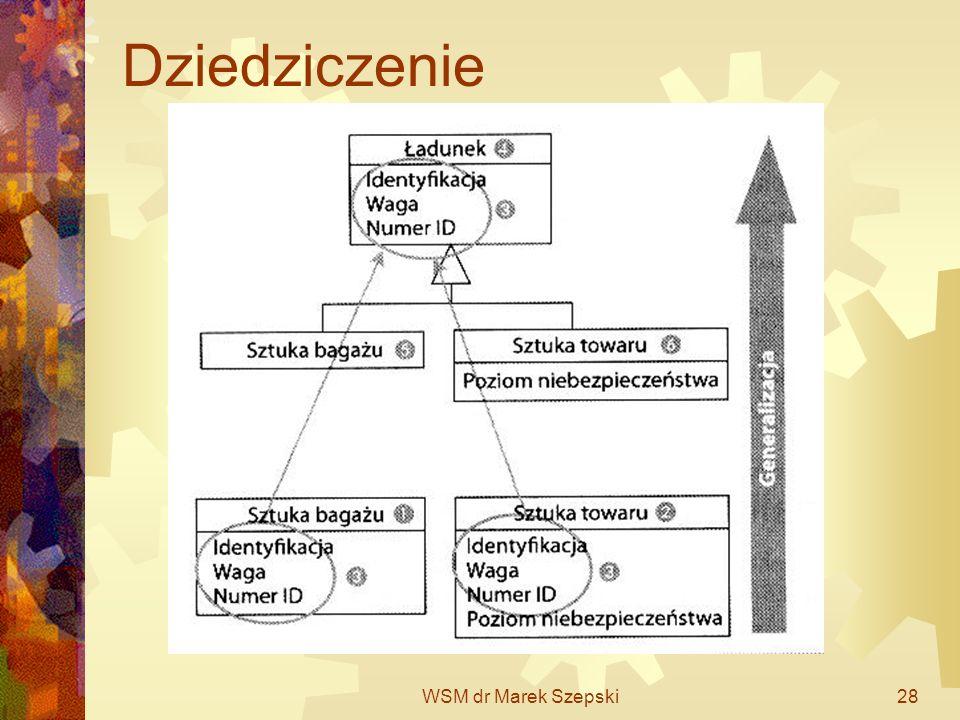 WSM dr Marek Szepski28 Dziedziczenie