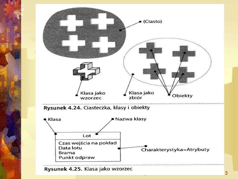 WSM dr Marek Szepski24 Nazwy: Poziom implementacyjny NazwaKlasyJakoRzeczownikwLPoj nazwaAtrybutu nazwaCzynnosciCzasownik Na poziomie koncepcyjnym – nazwy naturalne: liczba sztuk.....