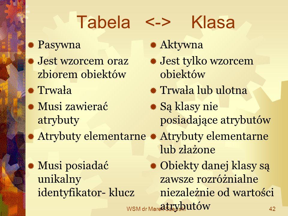 WSM dr Marek Szepski42 Tabela Klasa Pasywna Jest wzorcem oraz zbiorem obiektów Trwała Musi zawierać atrybuty Atrybuty elementarne Musi posiadać unikal