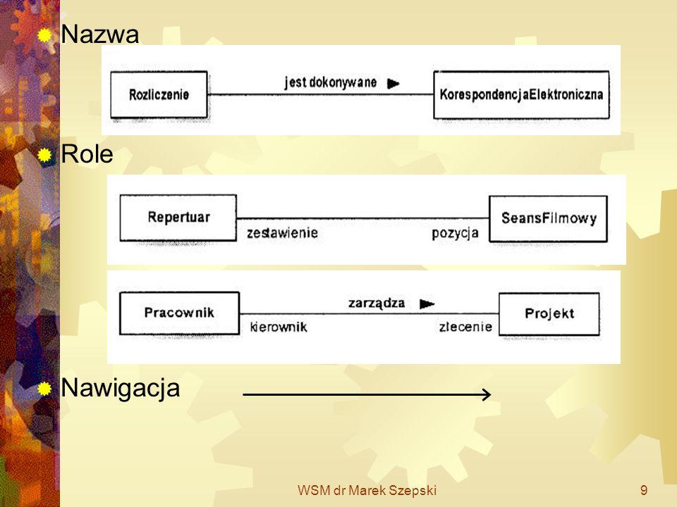 WSM dr Marek Szepski30 Dziedziczenie Uogólnienie (generalization) to związek pomiędzy dwoma bytami: Ogólnym (przodek) Szczegółowym (potomek) Obiekt bytu szczegółowego może być używany w zastępstwie bytu ogólnego.