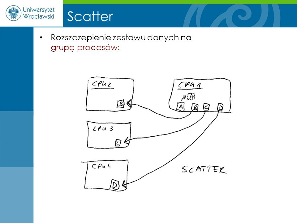 Scatter Rozszczepienie zestawu danych na grupę procesów: