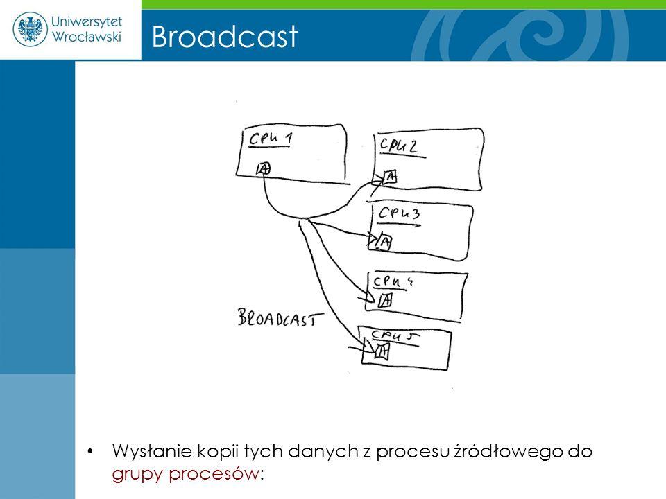 Broadcast Wysłanie kopii tych danych z procesu źródłowego do grupy procesów: