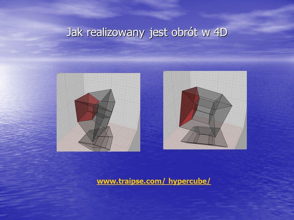 Jak realizowany jest obrót w 4D www.traipse.com/ hypercube/