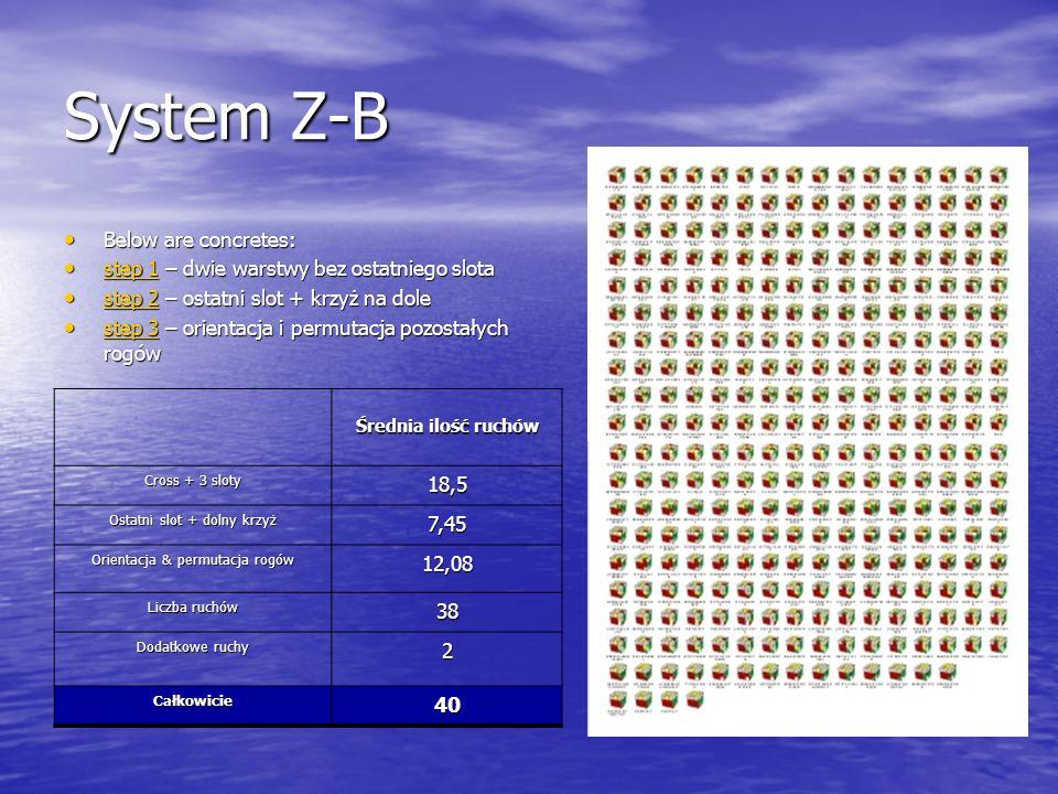 Liczba algorytmów Liczba algów wraz z odwrotnymi Liczba algów wraz z odwrotnymi i lustrzanymi algami First step --- Second step 125 (minus 1 solved) (minus 1 solved)158 (minus 1 solved) 306 Third step 177 (minus 1 solved) 270 493 Total300 426797 Liczba algorytmów do opanowania w metodzie Z-B