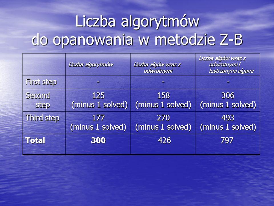 Liczba algorytmów Liczba algów wraz z odwrotnymi Liczba algów wraz z odwrotnymi i lustrzanymi algami First step --- Second step 125 (minus 1 solved) (