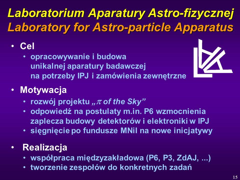 15 Laboratorium Aparatury Astro-fizycznej Laboratory for Astro-particle Apparatus Cel opracowywanie i budowa unikalnej aparatury badawczej na potrzeby IPJ i zamówienia zewnętrzne Motywacja rozwój projektu of the Sky odpowiedź na postulaty m.in.