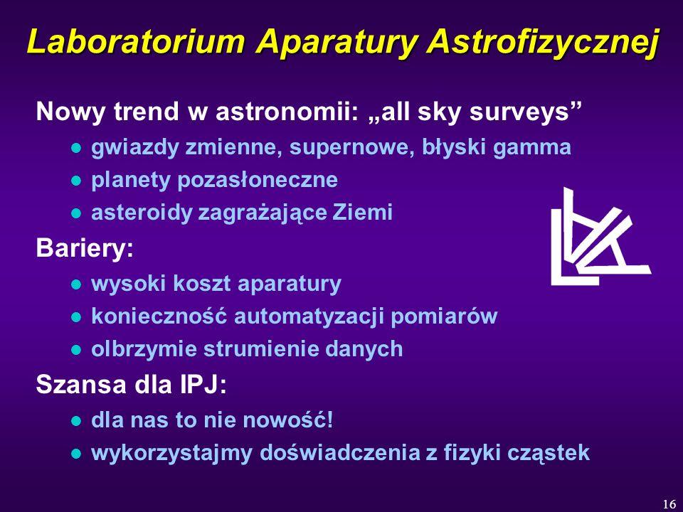 16 Laboratorium Aparatury Astrofizycznej Nowy trend w astronomii: all sky surveys l gwiazdy zmienne, supernowe, błyski gamma l planety pozasłoneczne l asteroidy zagrażające Ziemi Bariery: l wysoki koszt aparatury l konieczność automatyzacji pomiarów l olbrzymie strumienie danych Szansa dla IPJ: l dla nas to nie nowość.
