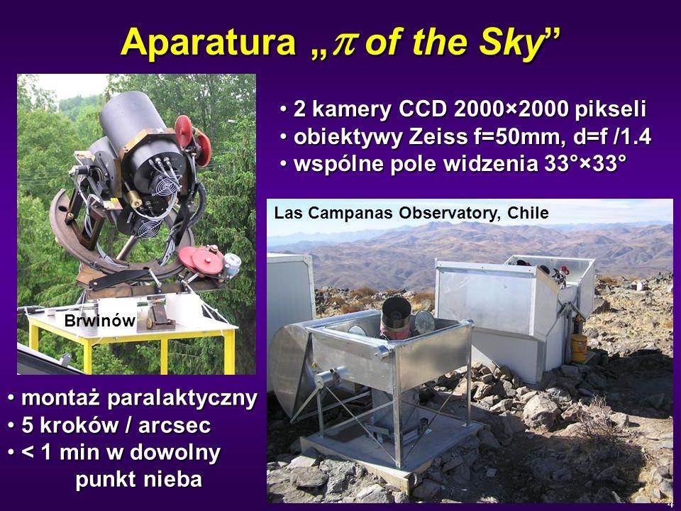 4 Aparatura of the Sky 2 kamery CCD 2000×2000 pikseli 2 kamery CCD 2000×2000 pikseli obiektywy Zeiss f=50mm, d=f /1.4 obiektywy Zeiss f=50mm, d=f /1.4 wspólne pole widzenia 33°×33° wspólne pole widzenia 33°×33° montaż paralaktyczny montaż paralaktyczny 5 kroków / arcsec 5 kroków / arcsec < 1 min w dowolny punkt nieba < 1 min w dowolny punkt nieba Brwinów Las Campanas Observatory, Chile