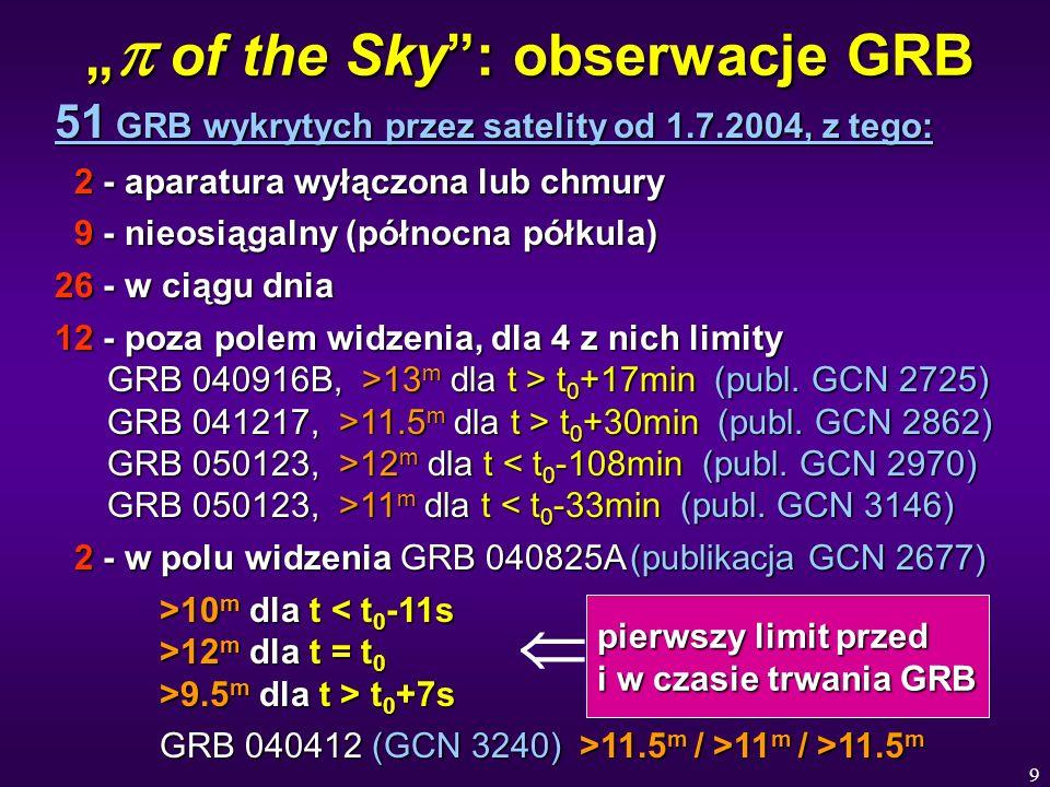 9 of the Sky: obserwacje GRB of the Sky: obserwacje GRB 51 GRB wykrytych przez satelity od 1.7.2004, z tego: 2 - aparatura wyłączona lub chmury 2 - aparatura wyłączona lub chmury 9 - nieosiągalny (północna półkula) 9 - nieosiągalny (północna półkula) 26 - w ciągu dnia 12 - poza polem widzenia, dla 4 z nich limity GRB 040916B, >13 m dla t > t 0 +17min (publ.