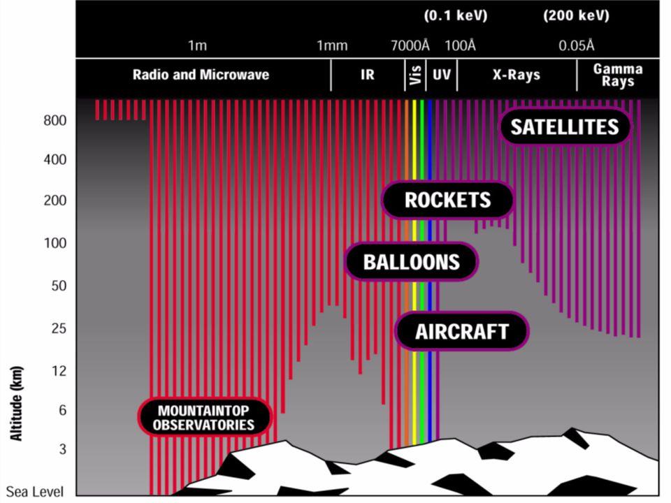 BATSE 1991 – wystrzelono satelitę GRO (Gamma Ray Observatory) z detektorem BATSE wykrywał ~1 błysk dziennie położenie błysków: 4-10° Miał nagrywać dane na taśmę i przesyłać lecąc nad USA W 1992 zepsuły się magnetofony NASA zbudowała stacje w Afryce i Australii Dzięki bezpośredniej transmisji teleskopy naziemne mogły natychmiast podejmować obserwacje błysków