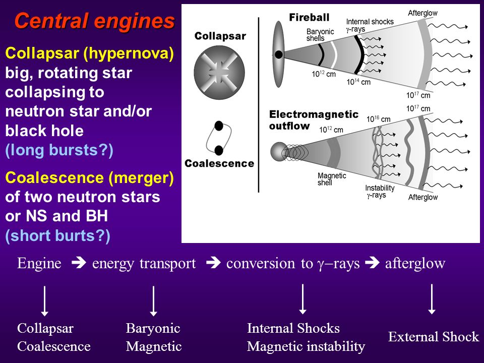 Central engines Collapsar Coalescence Baryonic Magnetic Internal Shocks Magnetic instability External Shock ngine energy transport conversion to rays