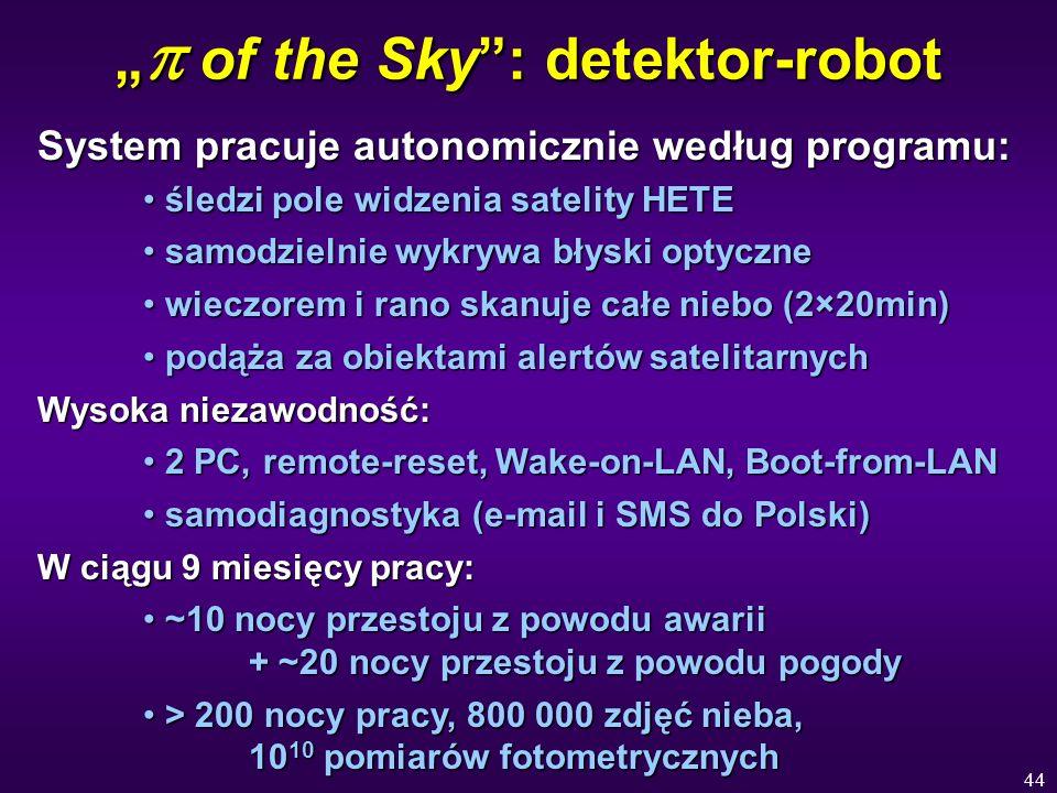 44 of the Sky: detektor-robot of the Sky: detektor-robot System pracuje autonomicznie według programu: śledzi pole widzenia satelity HETE śledzi pole