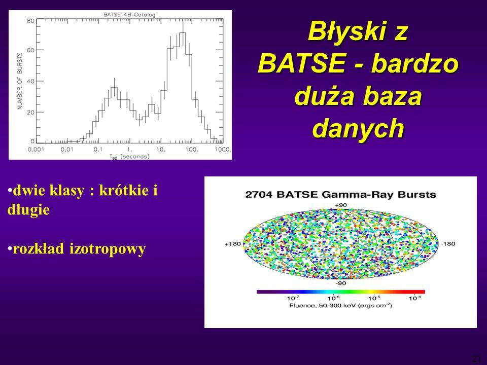 21 Błyski z BATSE - bardzo duża baza danych dwie klasy : krótkie i długie rozkład izotropowy