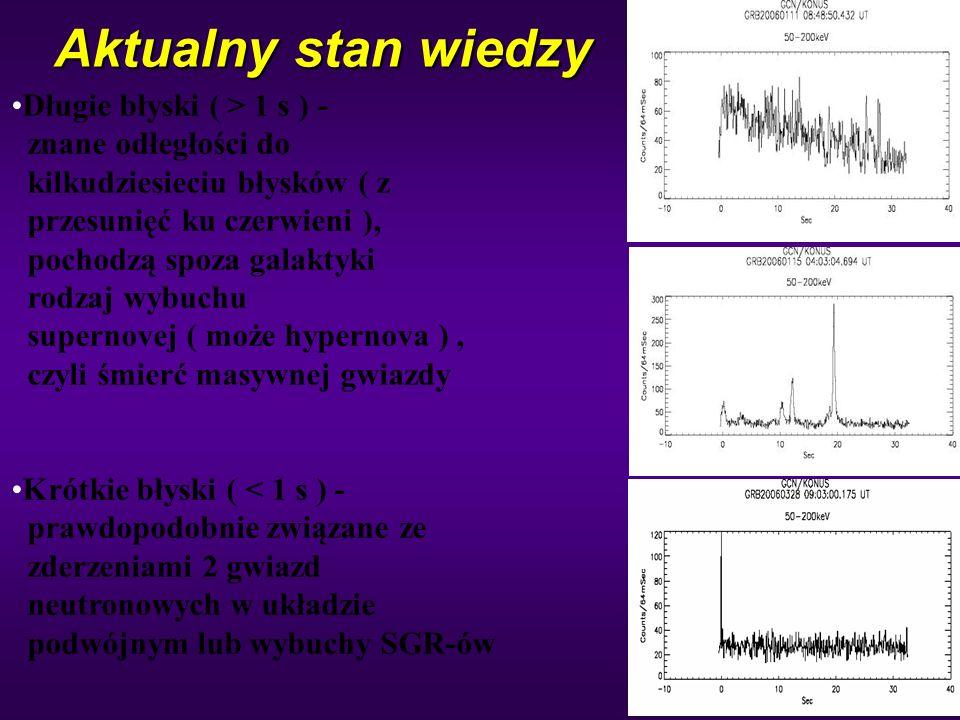 33 Aktualny stan wiedzy Długie błyski ( > 1 s ) - znane odłegłości do kilkudziesieciu błysków ( z przesunięć ku czerwieni ), pochodzą spoza galaktyki rodzaj wybuchu supernovej ( może hypernova ), czyli śmierć masywnej gwiazdy Krótkie błyski ( < 1 s ) - prawdopodobnie związane ze zderzeniami 2 gwiazd neutronowych w układzie podwójnym lub wybuchy SGR-ów