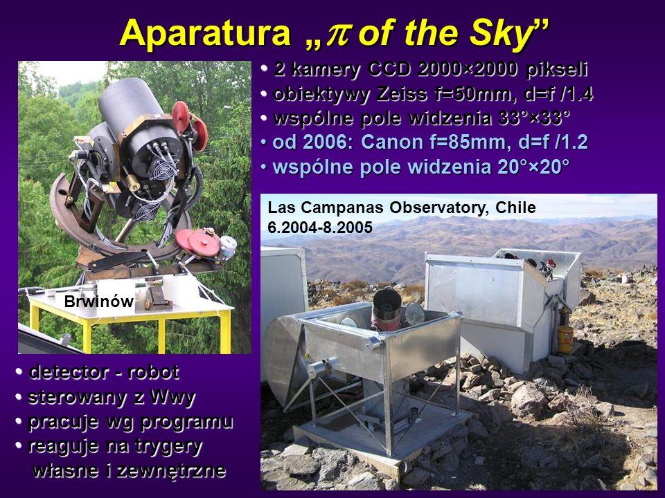 40 Aparatura of the Sky 2 kamery CCD 2000×2000 pikseli 2 kamery CCD 2000×2000 pikseli obiektywy Zeiss f=50mm, d=f /1.4 obiektywy Zeiss f=50mm, d=f /1.4 wspólne pole widzenia 33°×33° wspólne pole widzenia 33°×33° od 2006: Canon f=85mm, d=f /1.2 od 2006: Canon f=85mm, d=f /1.2 wspólne pole widzenia 20°×20° wspólne pole widzenia 20°×20° detector - robot detector - robot sterowany z Wwy sterowany z Wwy pracuje wg programu pracuje wg programu reaguje na trygery własne i zewnętrzne reaguje na trygery własne i zewnętrzne Brwinów Las Campanas Observatory, Chile 6.2004-8.2005