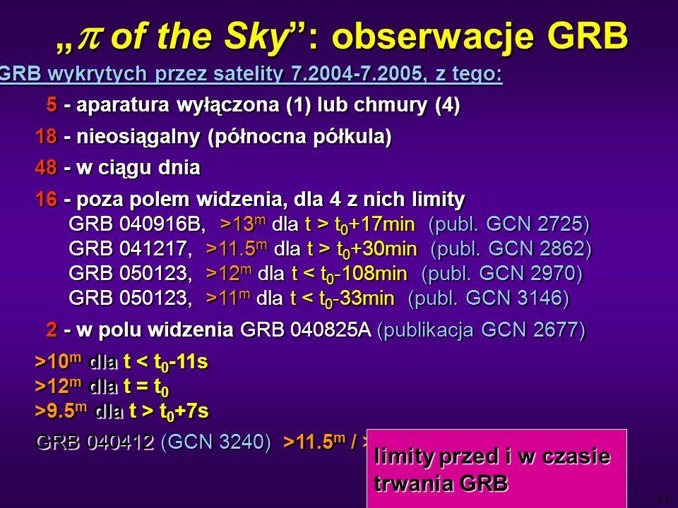 41 of the Sky: obserwacje GRB of the Sky: obserwacje GRB 89 GRB wykrytych przez satelity 7.2004-7.2005, z tego: 5 - aparatura wyłączona (1) lub chmury (4) 5 - aparatura wyłączona (1) lub chmury (4) 18 - nieosiągalny (północna półkula) 48 - w ciągu dnia 16 - poza polem widzenia, dla 4 z nich limity GRB 040916B, >13 m dla t > t 0 +17min (publ.