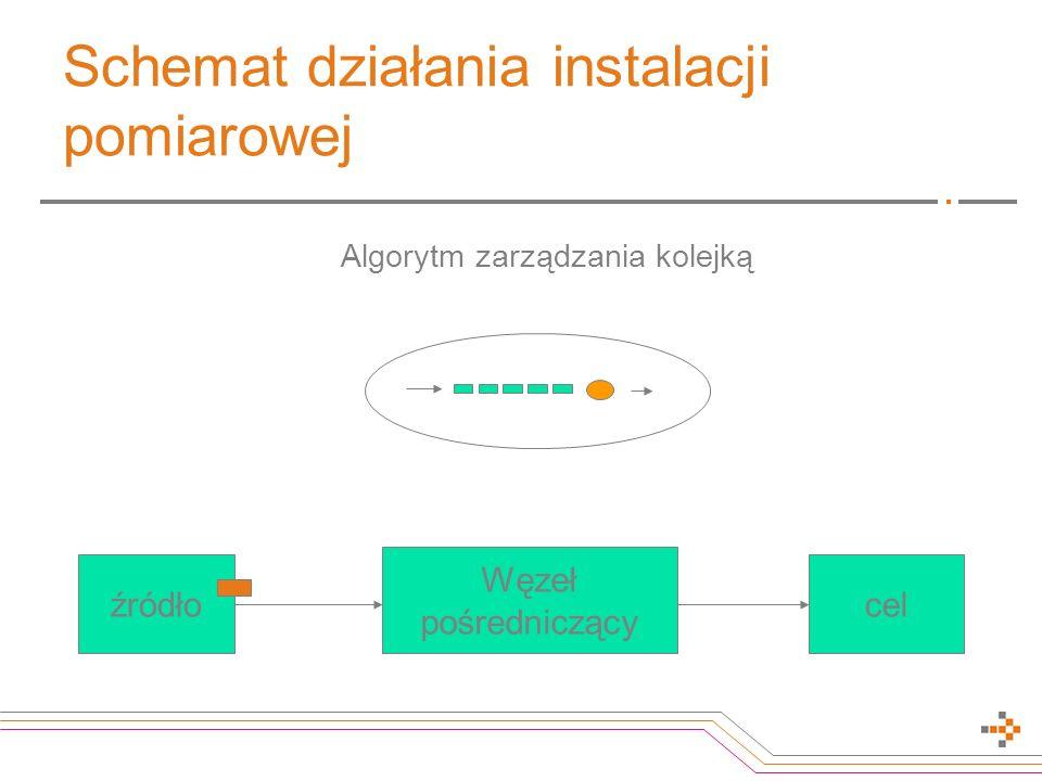 Schemat działania instalacji pomiarowej Algorytm zarządzania kolejką źródłocel Węzeł pośredniczący