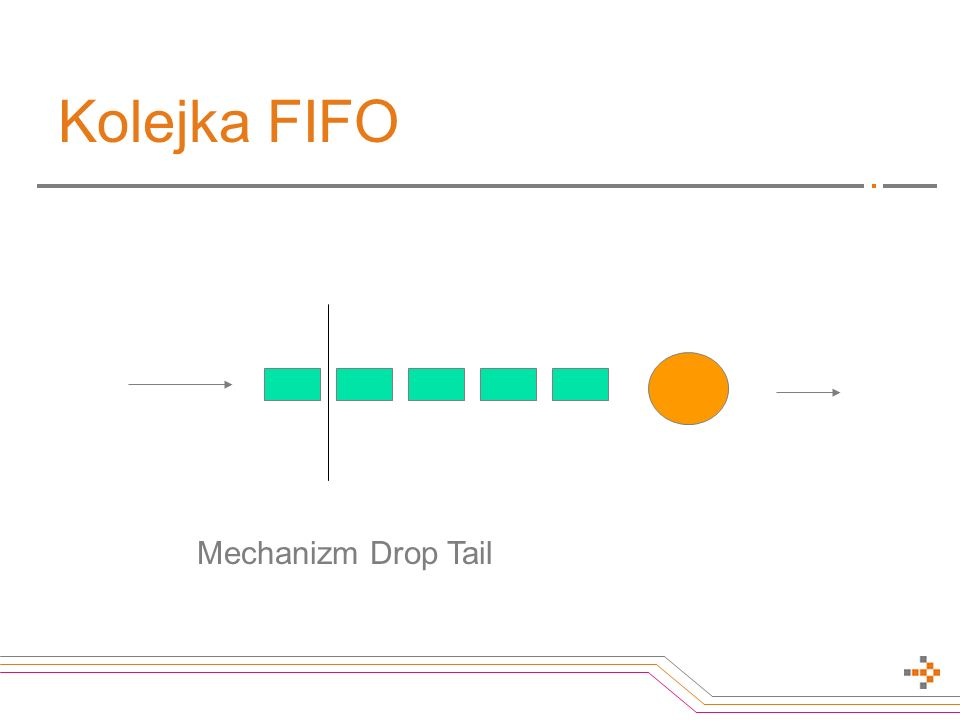 Kolejka FIFO Mechanizm Drop Tail