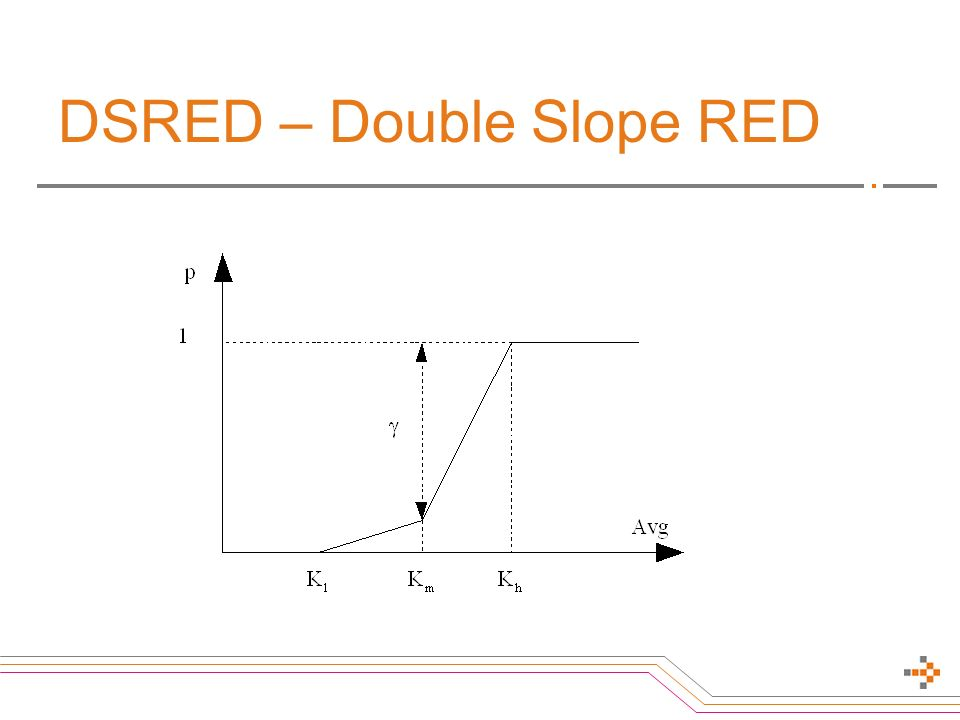 DSRED – Double Slope RED