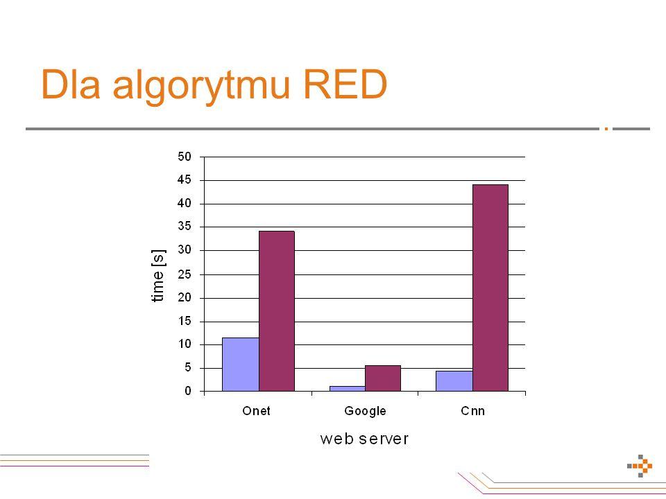 Dla algorytmu RED