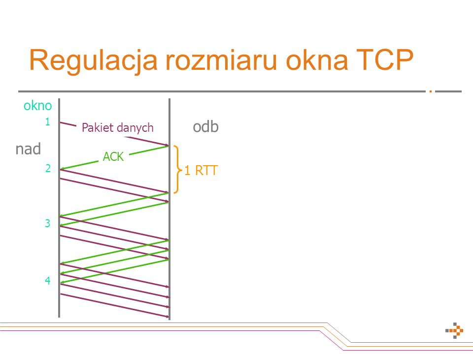 Regulacja rozmiaru okna TCP okno 1 2 3 1 RTT 4 Pakiet danych ACK odb nad