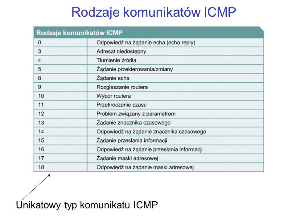 Rodzaje komunikatów ICMP Unikatowy typ komunikatu ICMP