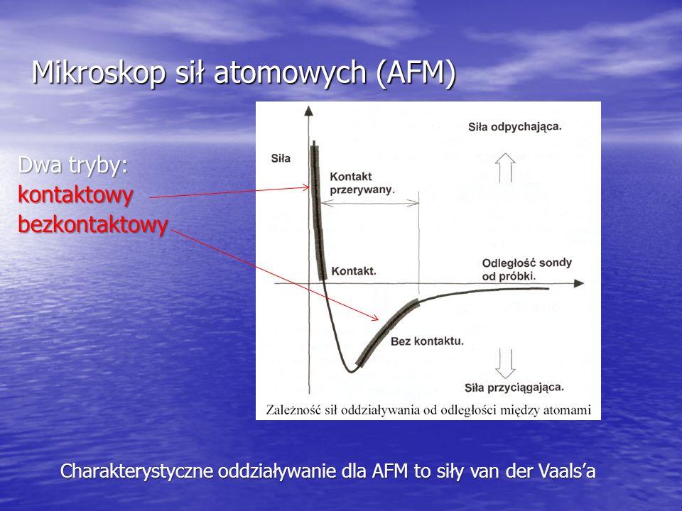 Charakterystyczne oddziaływanie dla AFM to siły van der Vaalsa Dwa tryby: kontaktowybezkontaktowy