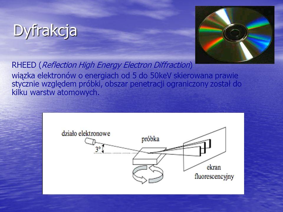 Dyfrakcja RHEED (Reflection High Energy Electron Diffraction) wiązka elektronów o energiach od 5 do 50keV skierowana prawie stycznie względem próbki,