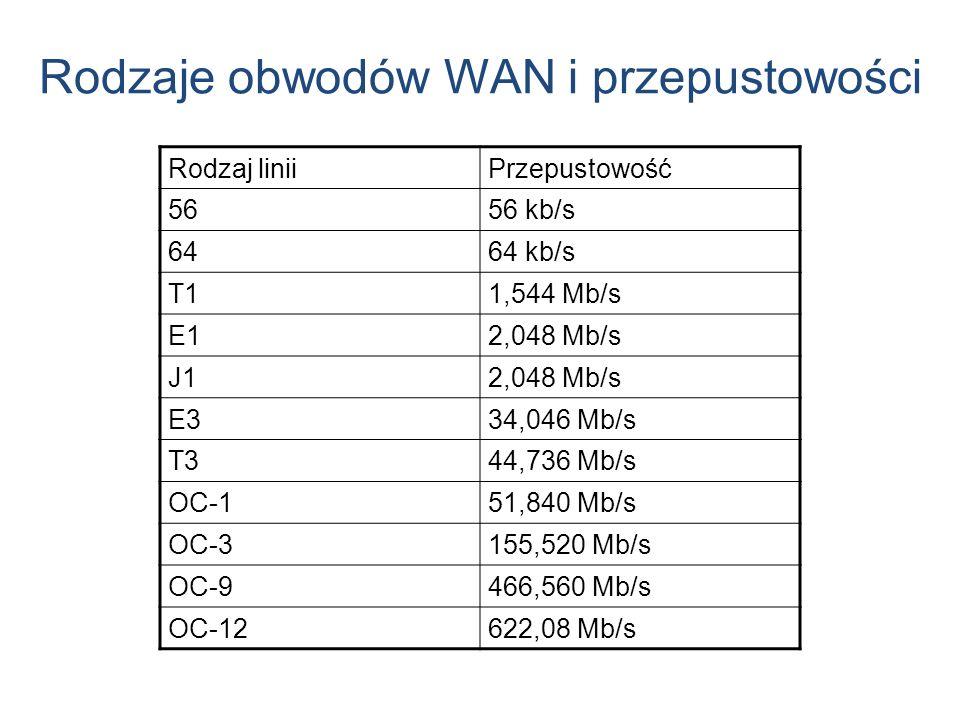 Rodzaje obwodów WAN i przepustowości Rodzaj liniiPrzepustowość 5656 kb/s 6464 kb/s T11,544 Mb/s E12,048 Mb/s J12,048 Mb/s E334,046 Mb/s T344,736 Mb/s