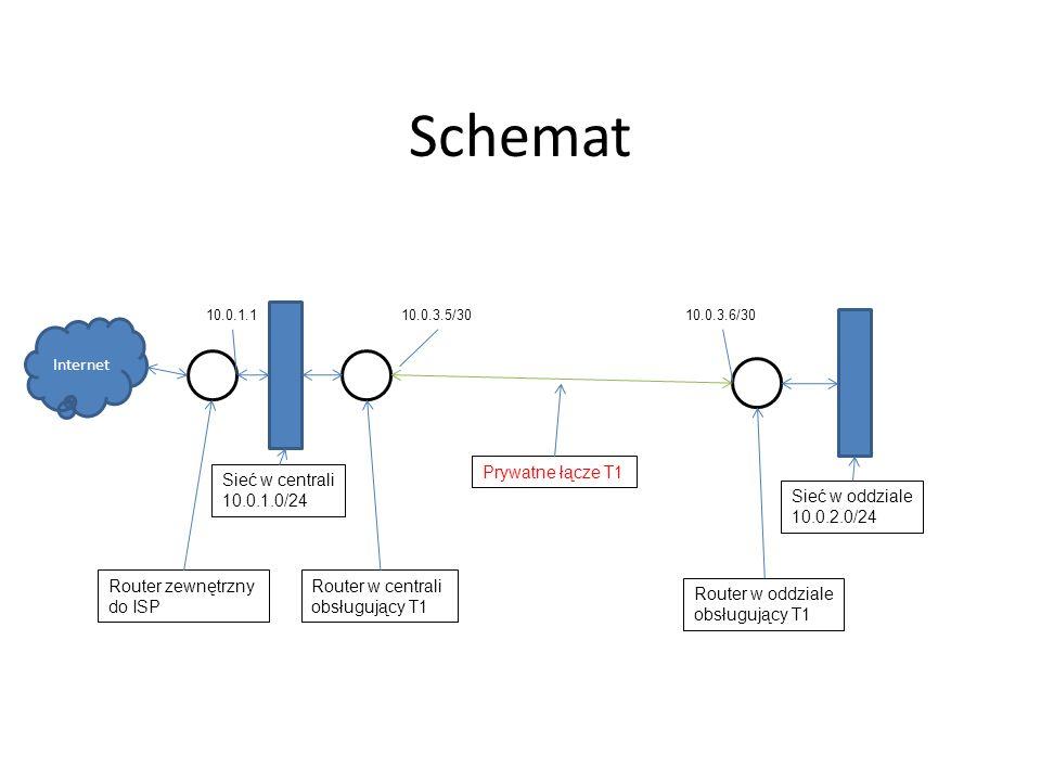 Schemat Internet Prywatne łącze T1 Router w centrali obsługujący T1 Router w oddziale obsługujący T1 Sieć w oddziale 10.0.2.0/24 Sieć w centrali 10.0.
