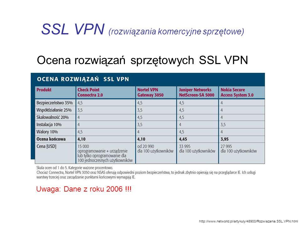 SSL VPN (rozwiązania komercyjne sprzętowe) Ocena rozwiązań sprzętowych SSL VPN http://www.networld.pl/artykuly/48900/Rozwiazania.SSL.VPN.html Uwaga: D