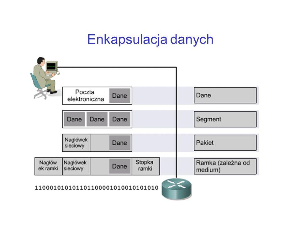 Enkapsulacja danych