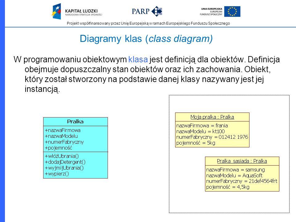 Projekt współfinansowany przez Unię Europejską w ramach Europejskiego Funduszu Społecznego Diagramy klas (class diagram) W programowaniu obiektowym kl
