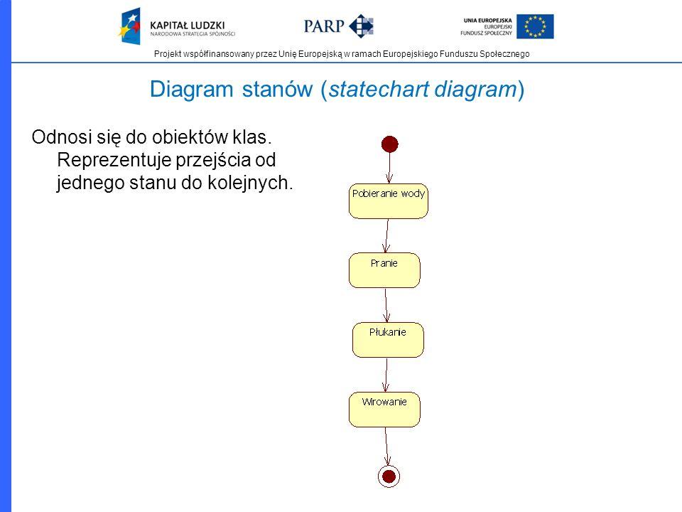 Projekt współfinansowany przez Unię Europejską w ramach Europejskiego Funduszu Społecznego Diagram stanów (statechart diagram) Odnosi się do obiektów