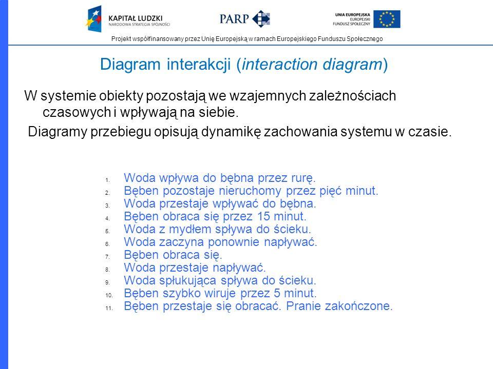 Projekt współfinansowany przez Unię Europejską w ramach Europejskiego Funduszu Społecznego Diagram interakcji (interaction diagram) W systemie obiekty