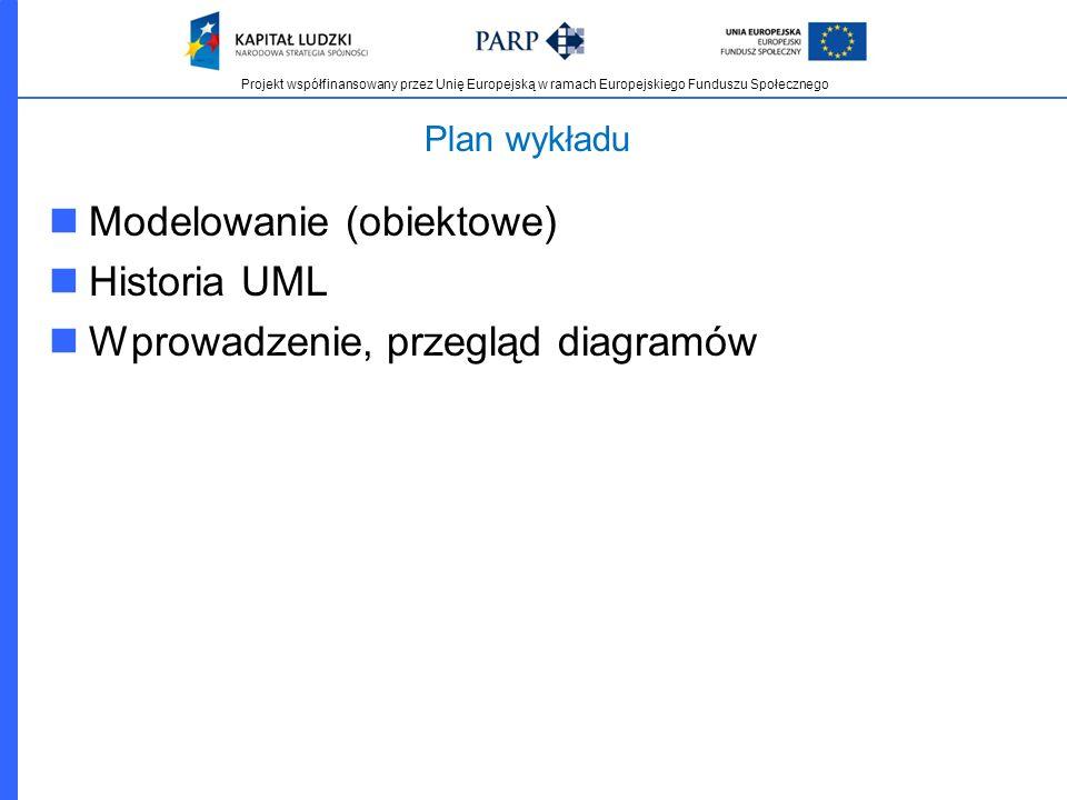 Projekt współfinansowany przez Unię Europejską w ramach Europejskiego Funduszu Społecznego Plan wykładu Modelowanie (obiektowe) Historia UML Wprowadze