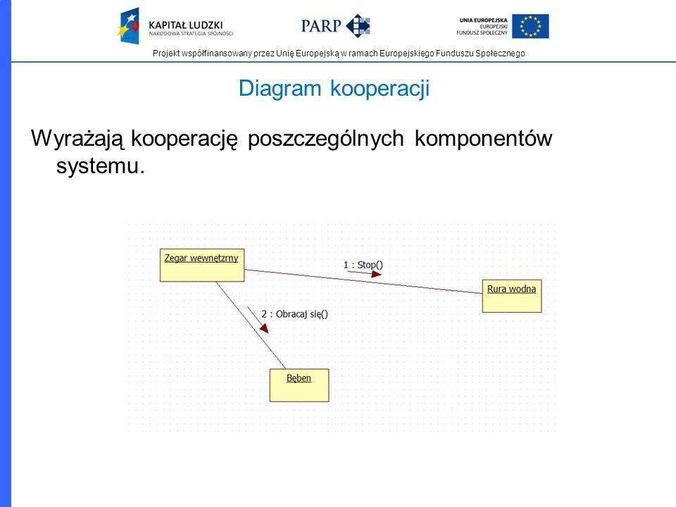 Projekt współfinansowany przez Unię Europejską w ramach Europejskiego Funduszu Społecznego Diagram kooperacji Wyrażają kooperację poszczególnych kompo
