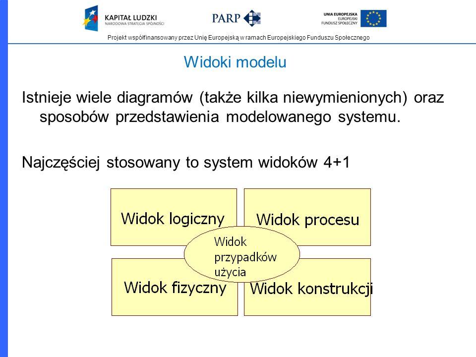 Projekt współfinansowany przez Unię Europejską w ramach Europejskiego Funduszu Społecznego Widoki modelu Istnieje wiele diagramów (także kilka niewymi